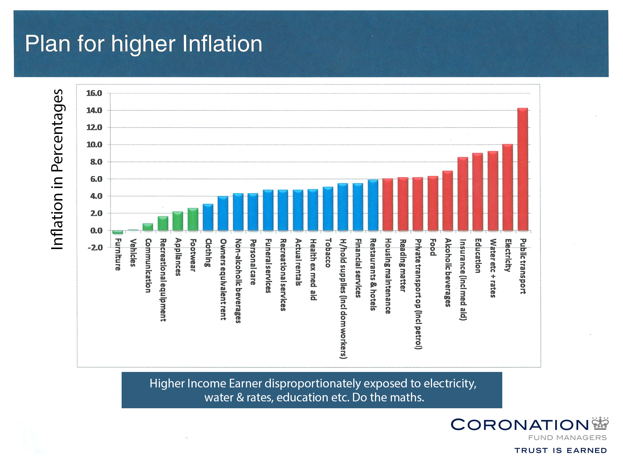 Plan for higher Inflation (2)