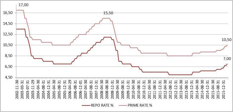 Momentum Repo and Prime Rates